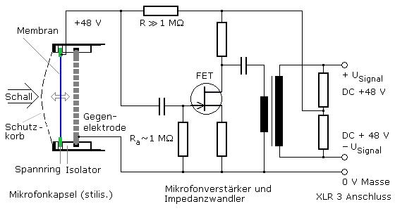 Kondensator- und Elektretmikrofon mit Prinzipschaltung