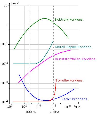 Der Kondensator und seine allgemeinen Eigenschaften