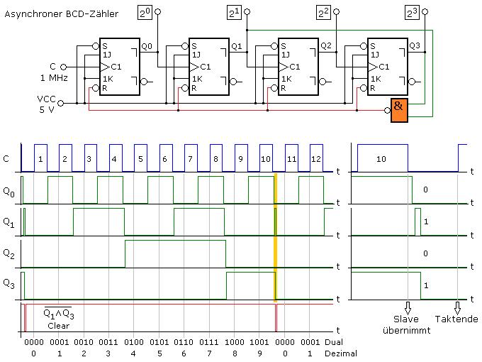 Asynchrone BCD-Zähler