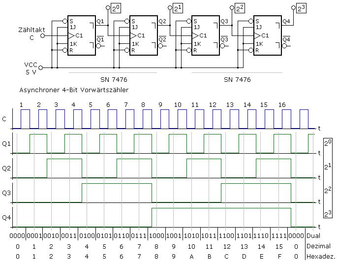 Asynchronzähler