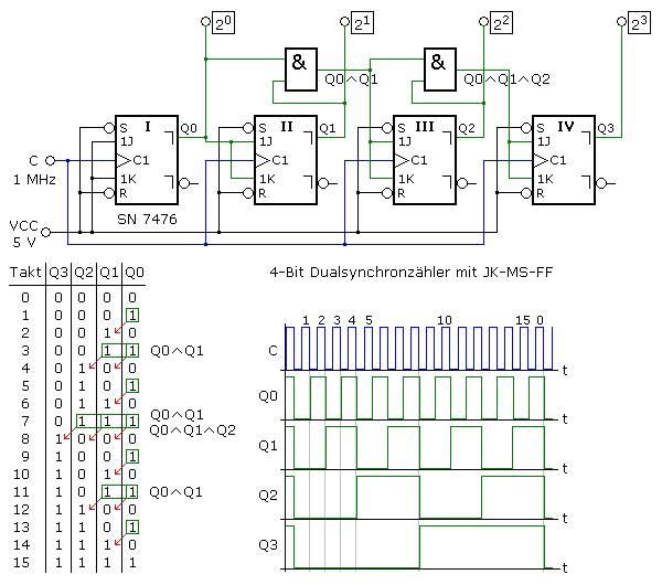 Synchronzähler