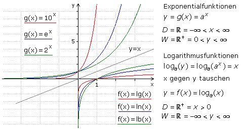 exponentialfunktionen ableiten
