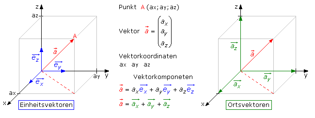 Vektoralgebra